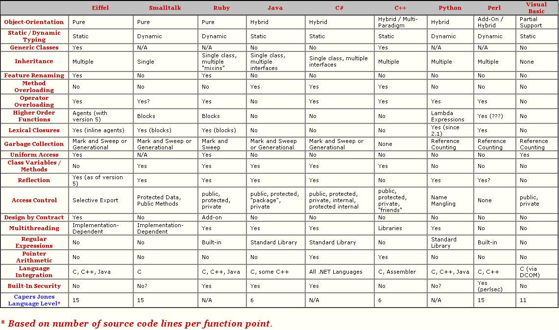 A Comparison of Programming Languages