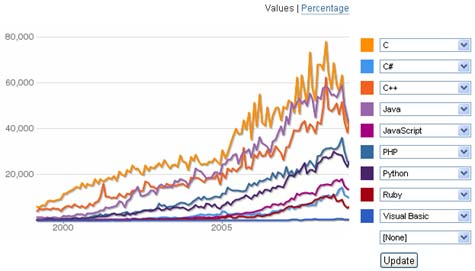 Programming Languages Comparison « Prashant's Blog